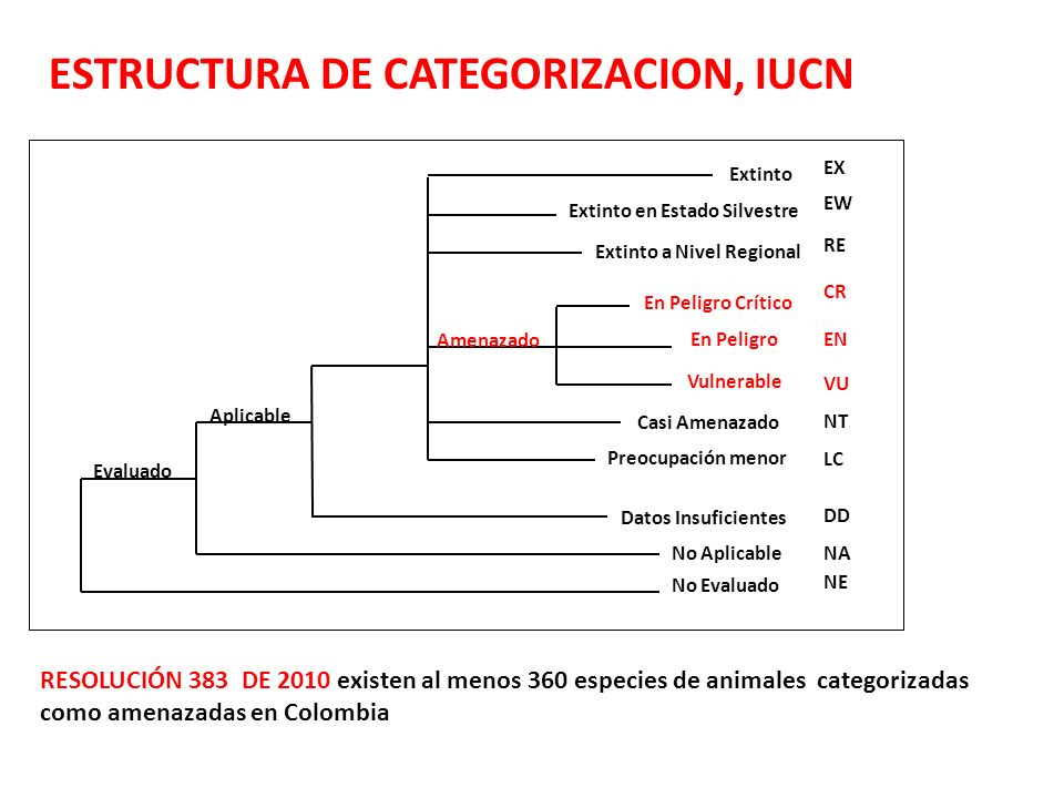 ESTRUCTURA DE CATEGORIZACION, IUCN