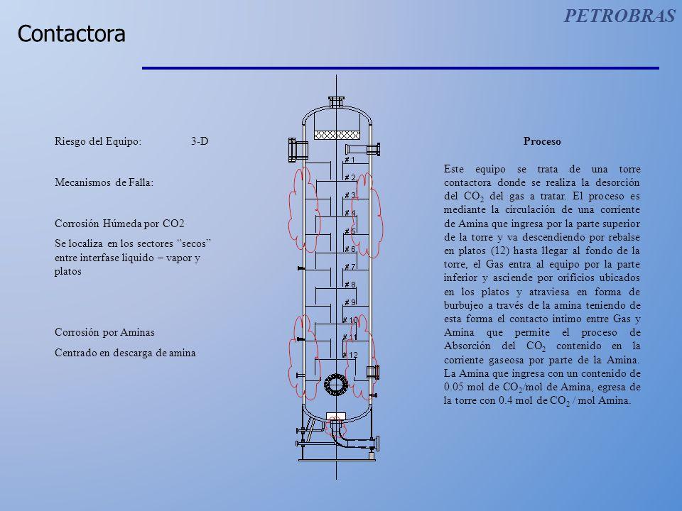 Contactora PETROBRAS Riesgo del Equipo: 3-D Mecanismos de Falla: