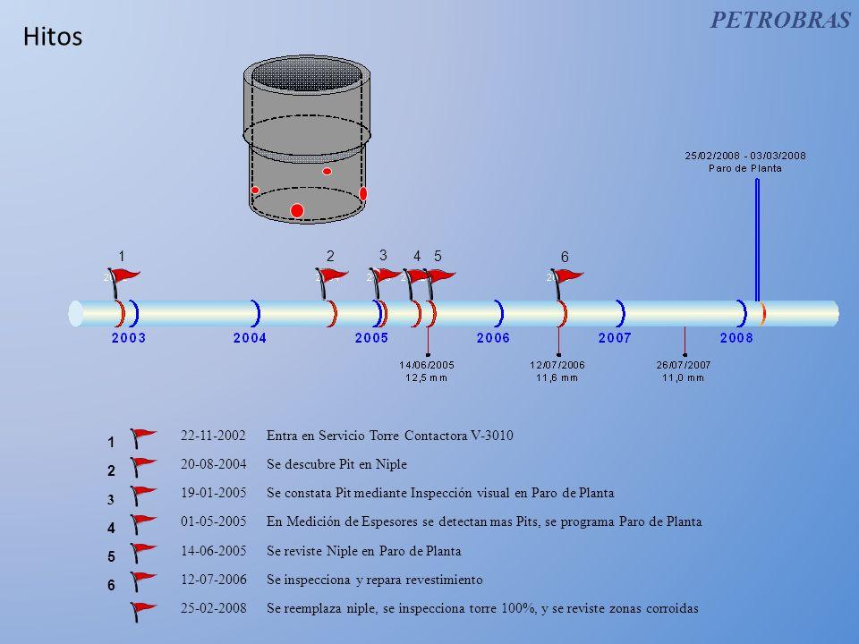 PETROBRASHitos. 1. 2. 3. 4. 5. 6. 22-11-2002 Entra en Servicio Torre Contactora V-3010. 1. 2. 3. 4.