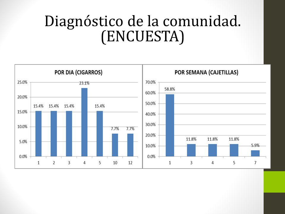 Diagnóstico de la comunidad. (ENCUESTA)