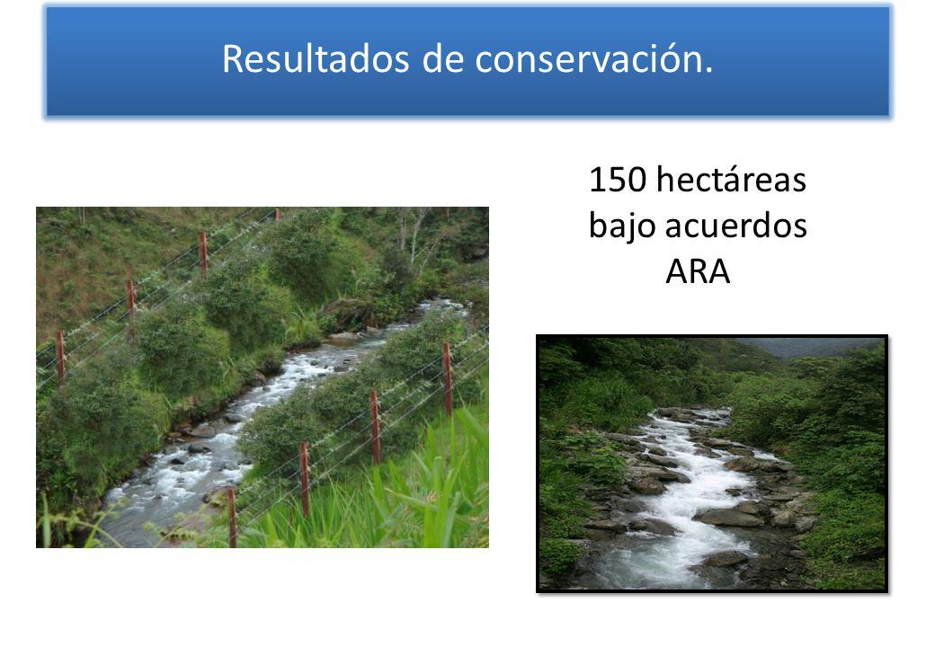 Resultados de conservación.