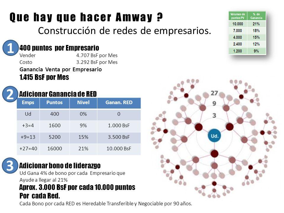 1 2 3 Que hay que hacer Amway Construcción de redes de empresarios.