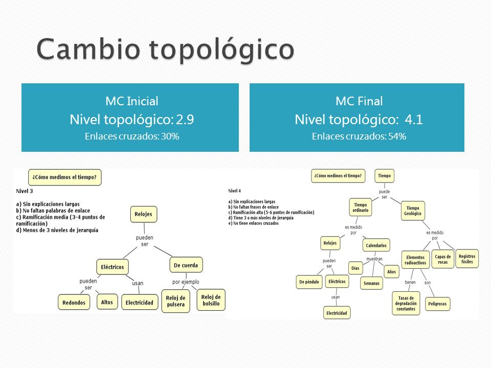 Cambio topológico Nivel topológico: 2.9 Nivel topológico: 4.1