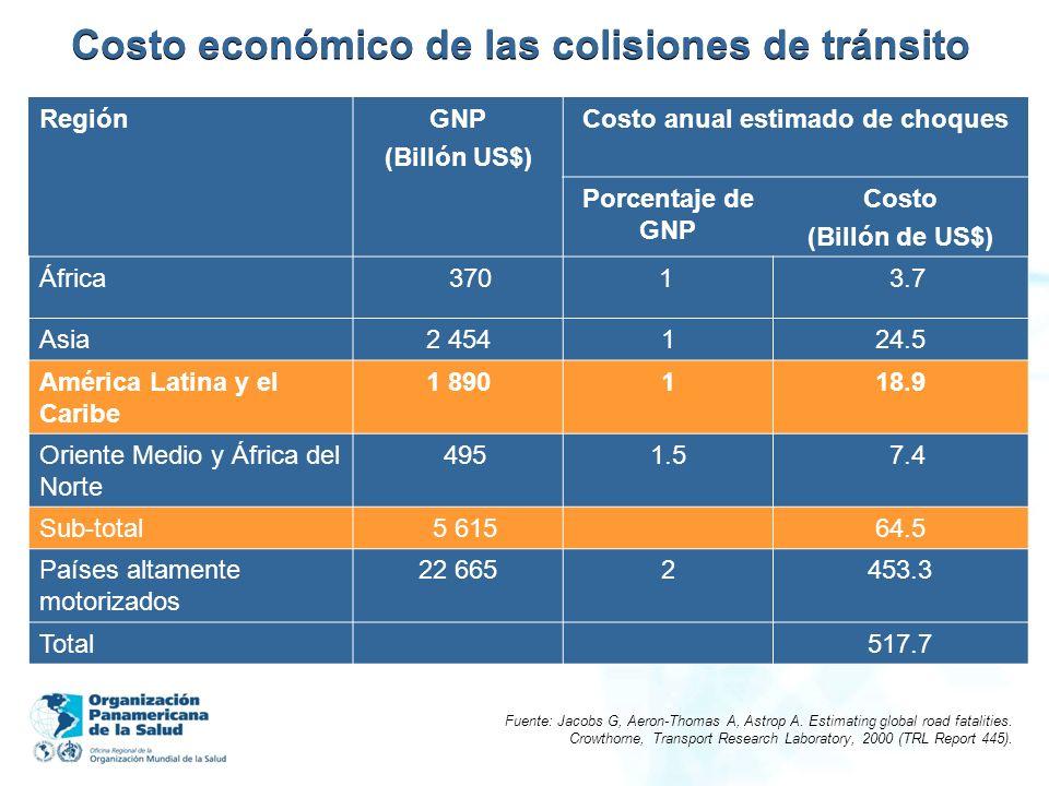 Costo económico de las colisiones de tránsito
