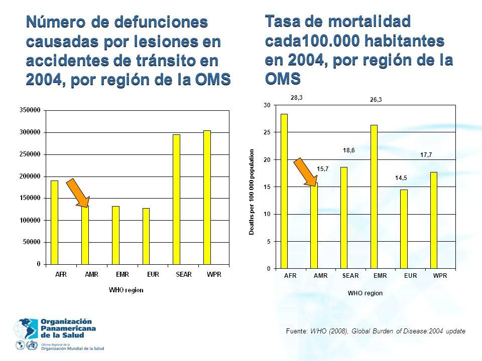 Número de defunciones causadas por lesiones en accidentes de tránsito en 2004, por región de la OMS