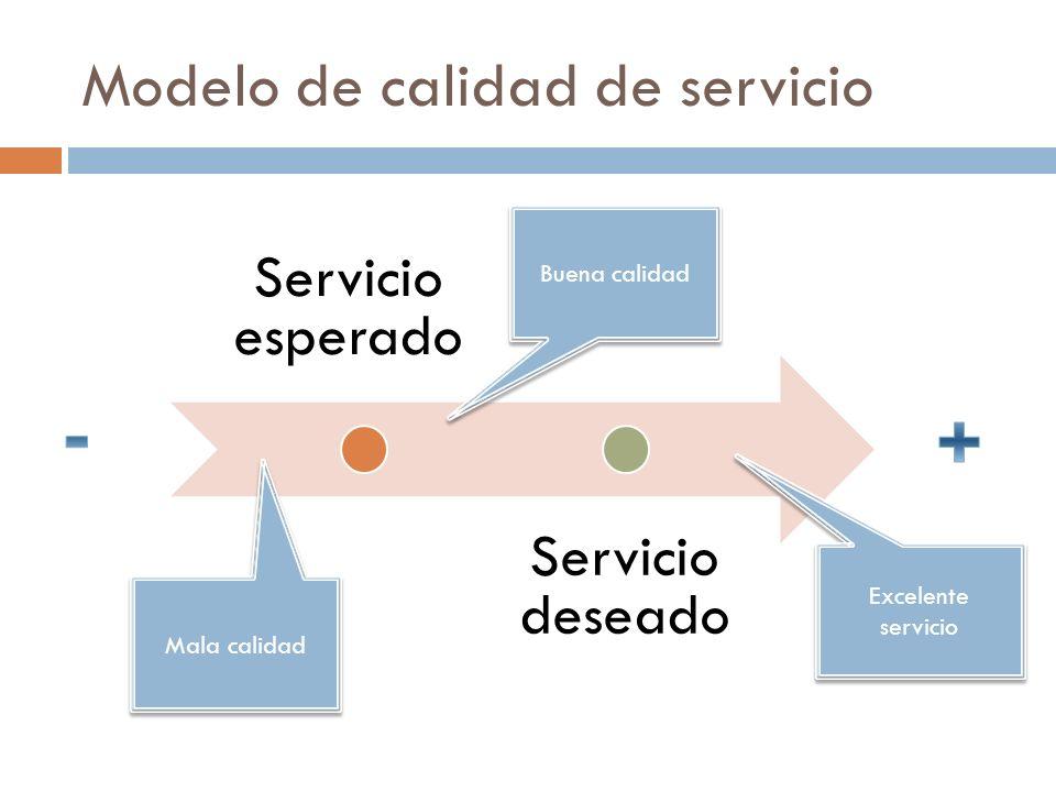 Modelo de calidad de servicio