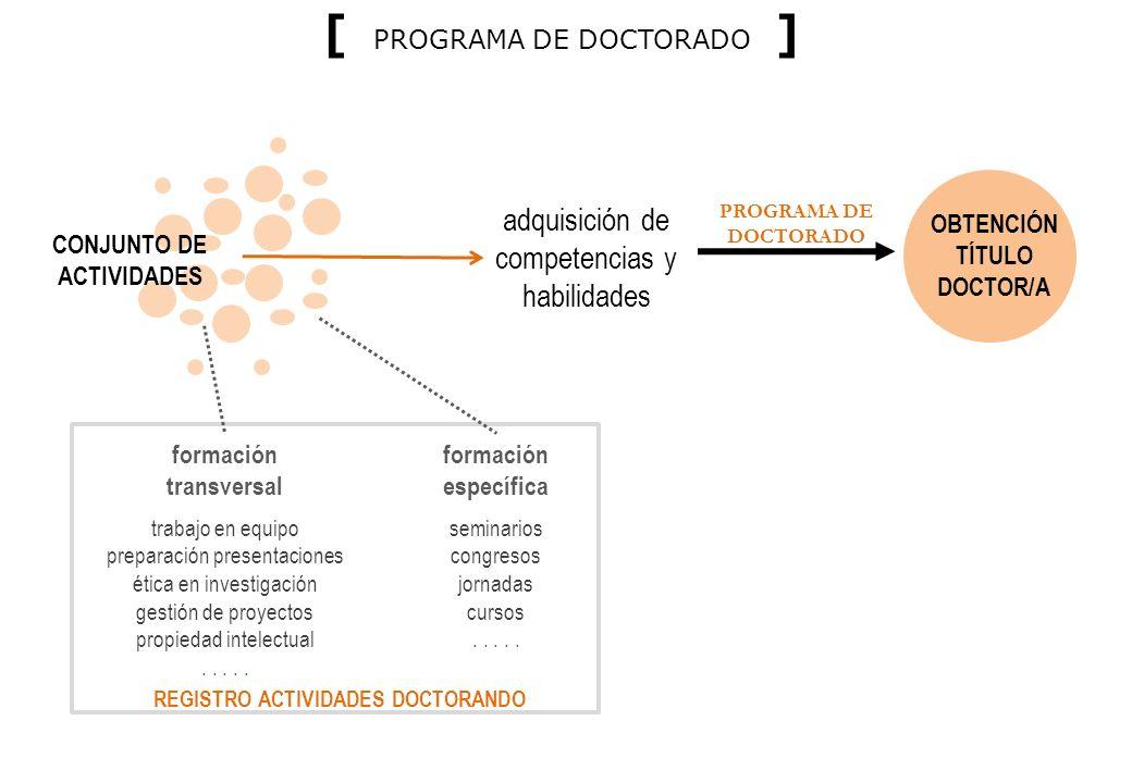 OBTENCIÓN TÍTULO DOCTOR/A REGISTRO ACTIVIDADES DOCTORANDO