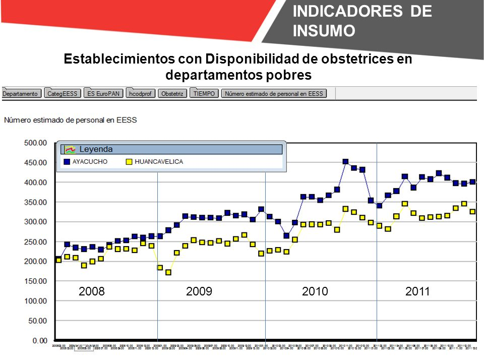 INDICADORES DE INSUMO Establecimientos con Disponibilidad de obstetrices en departamentos pobres. 2008.