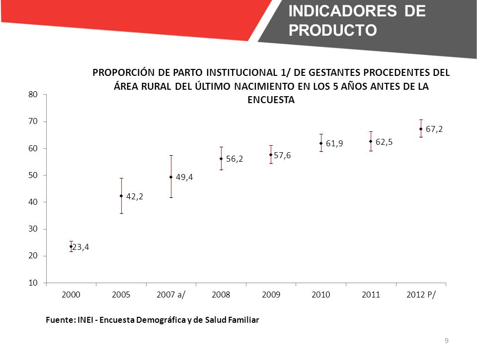 INDICADORES DE PRODUCTO