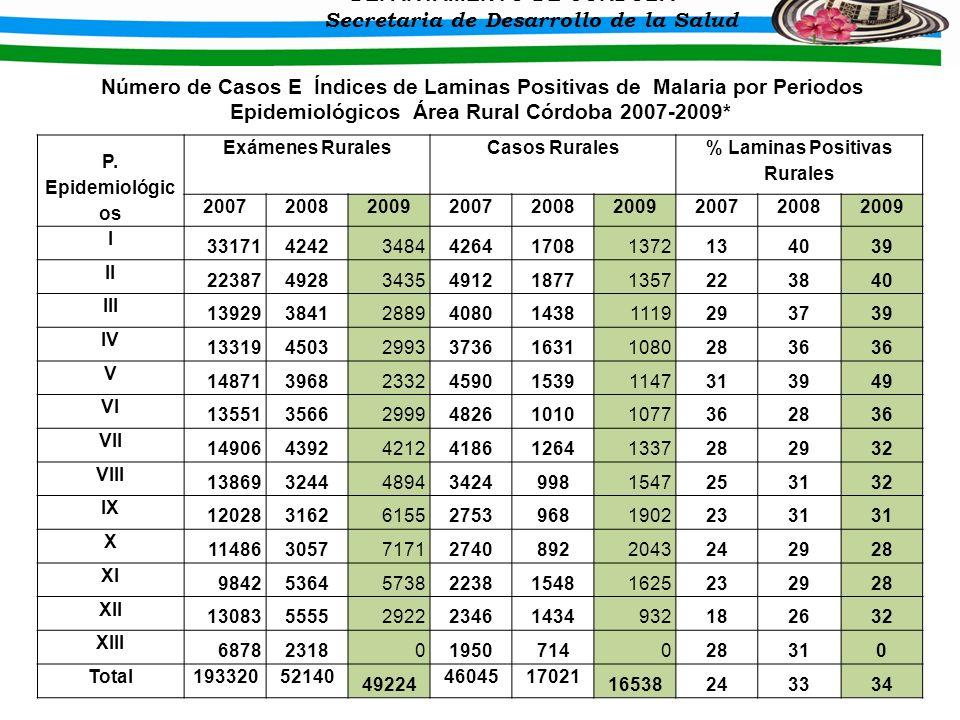 % Laminas Positivas Rurales