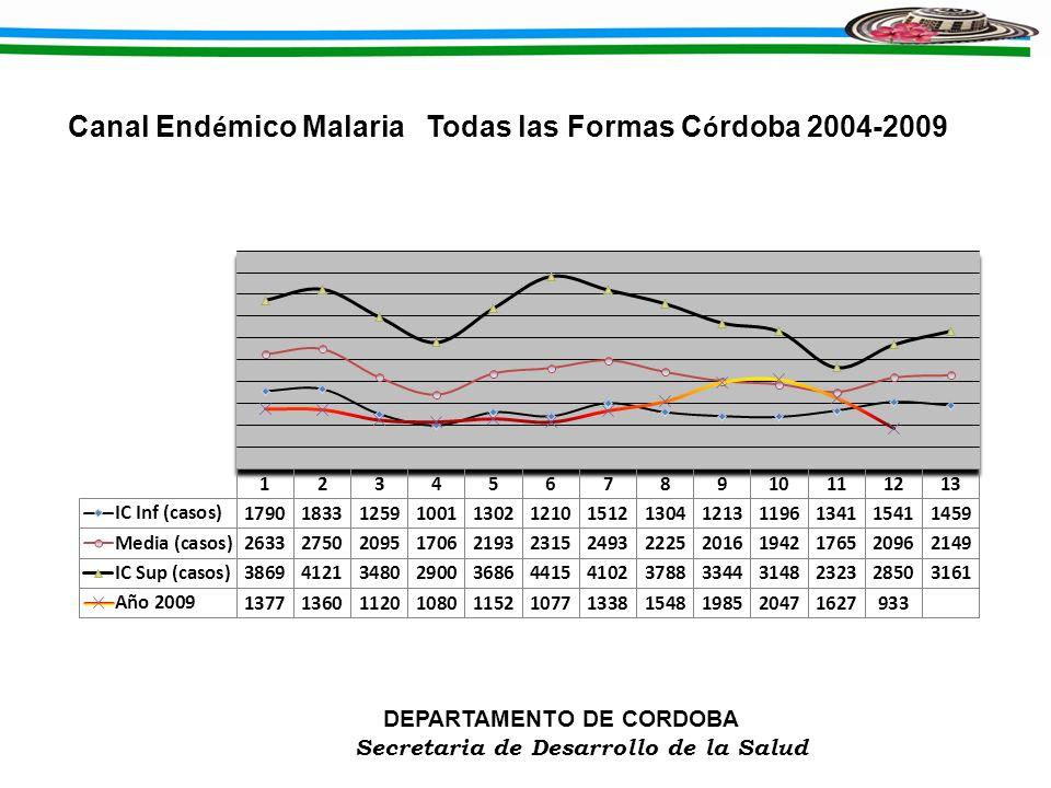 Canal Endémico Malaria Todas las Formas Córdoba 2004-2009