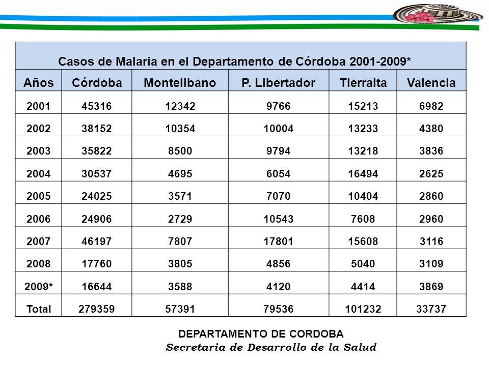 Años Córdoba Montelibano P. Libertador Tierralta Valencia