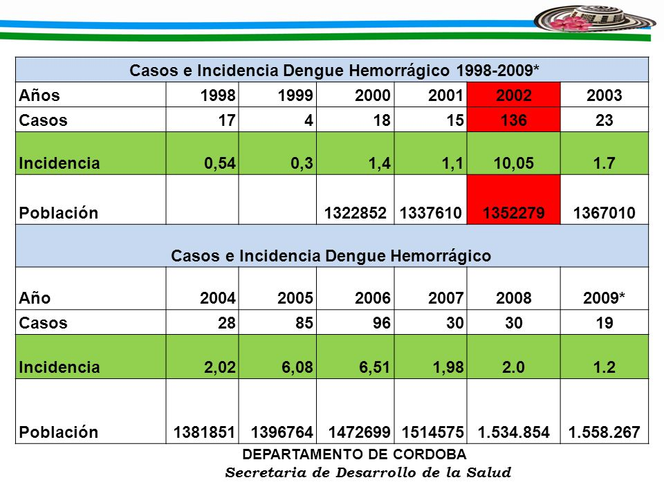 Casos e Incidencia Dengue Hemorrágico 1998-2009*