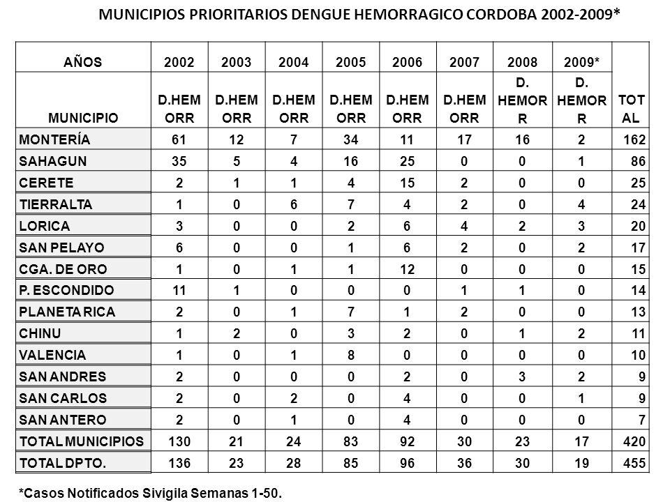 MUNICIPIOS PRIORITARIOS DENGUE HEMORRAGICO CORDOBA 2002-2009*