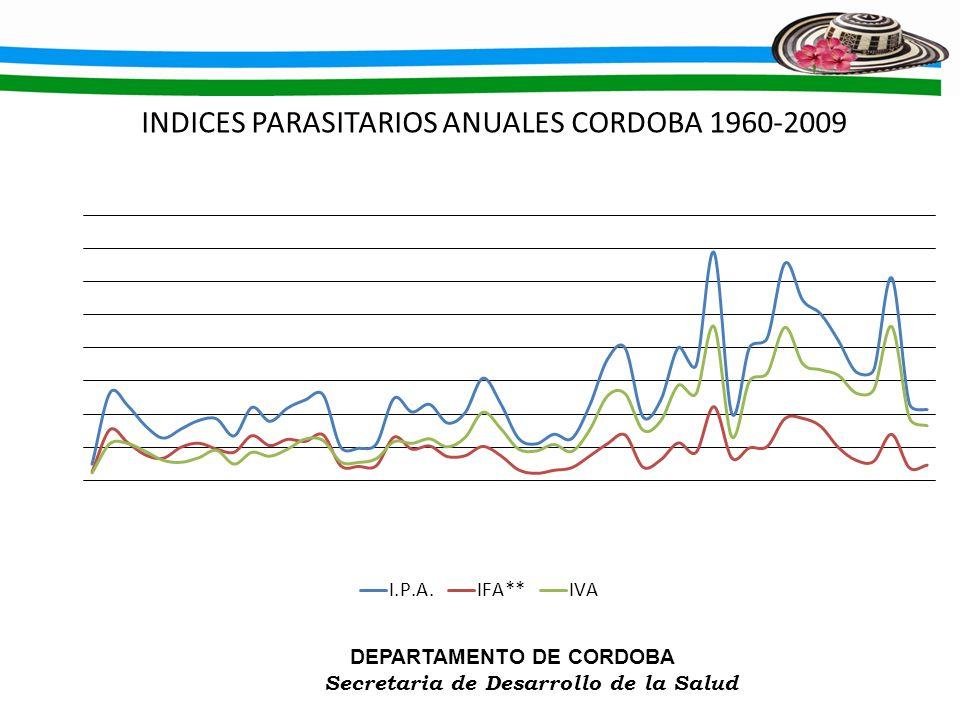INDICES PARASITARIOS ANUALES CORDOBA 1960-2009