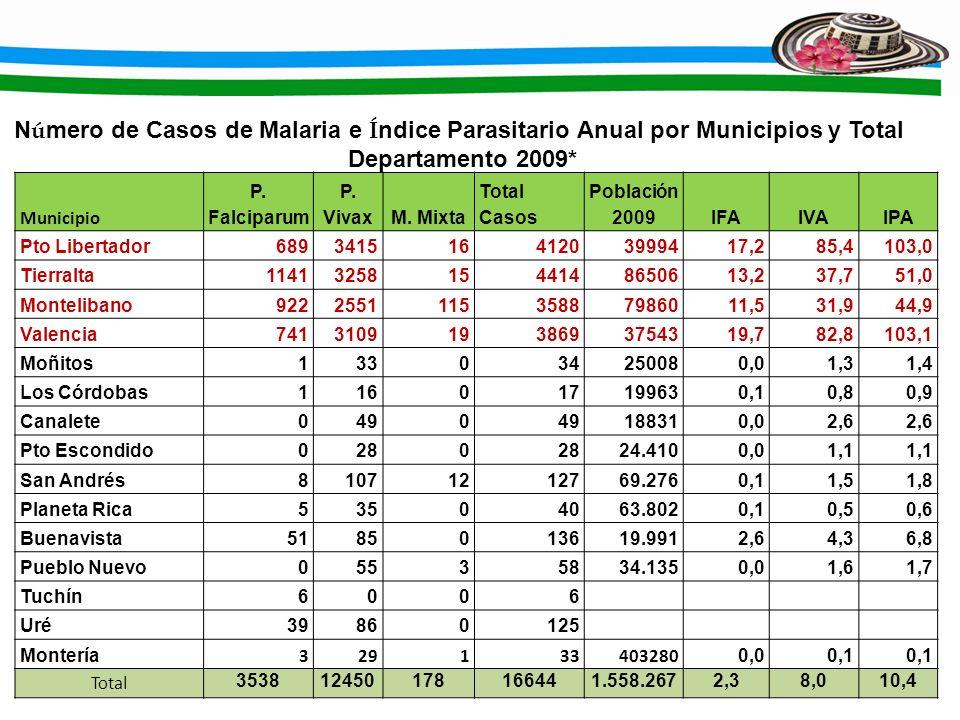 Número de Casos de Malaria e Índice Parasitario Anual por Municipios y Total