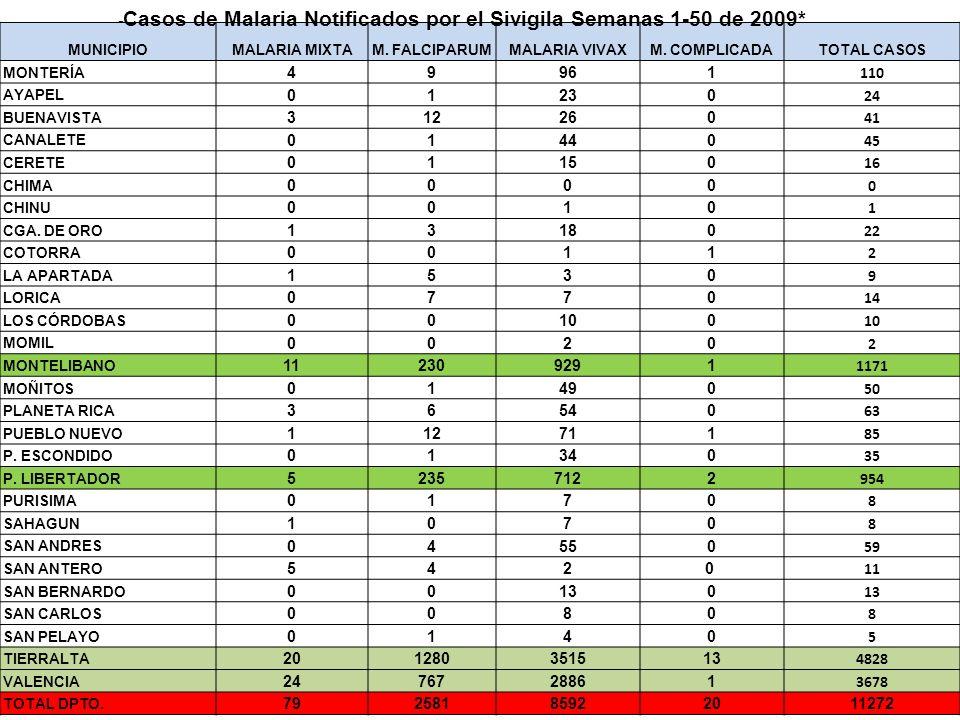 -Casos de Malaria Notificados por el Sivigila Semanas 1-50 de 2009* 4
