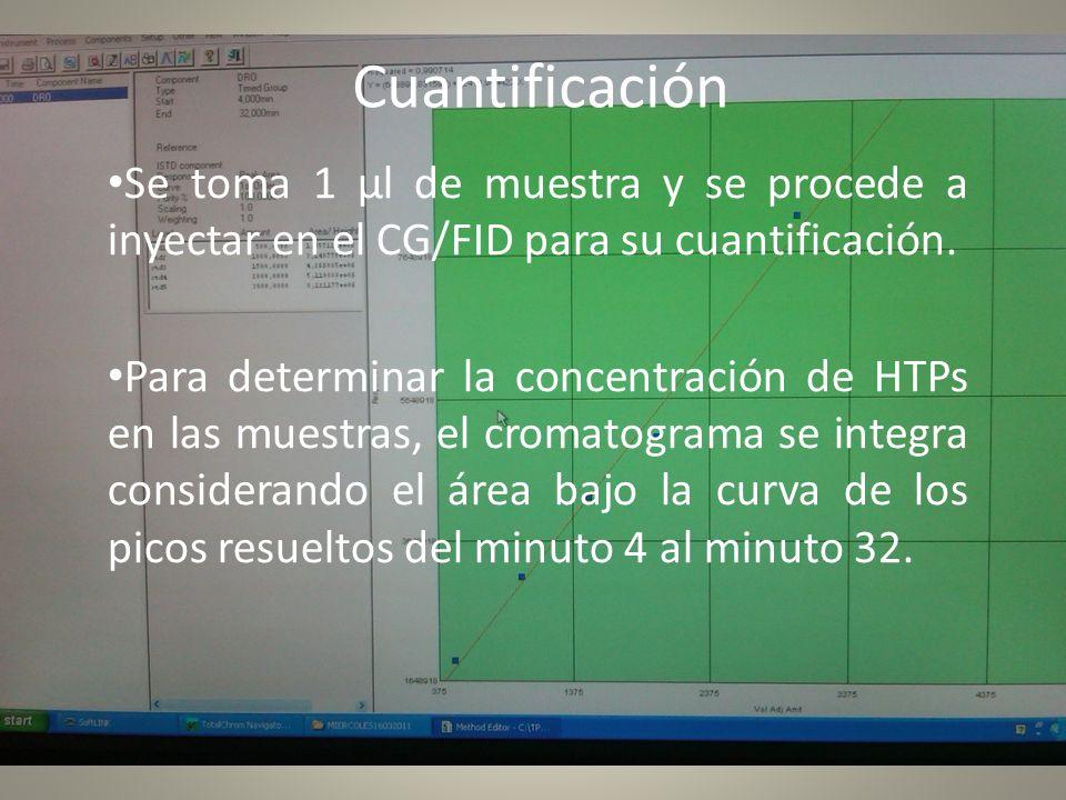 Cuantificación Se toma 1 µl de muestra y se procede a inyectar en el CG/FID para su cuantificación.