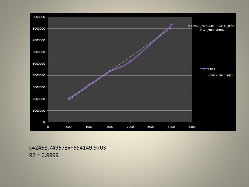 y=2468,749673x+654149,9703 R2 = 0,9899
