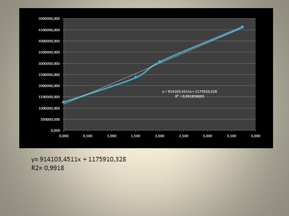 y= 914103,4511x + 1175910,328 R2= 0,9918