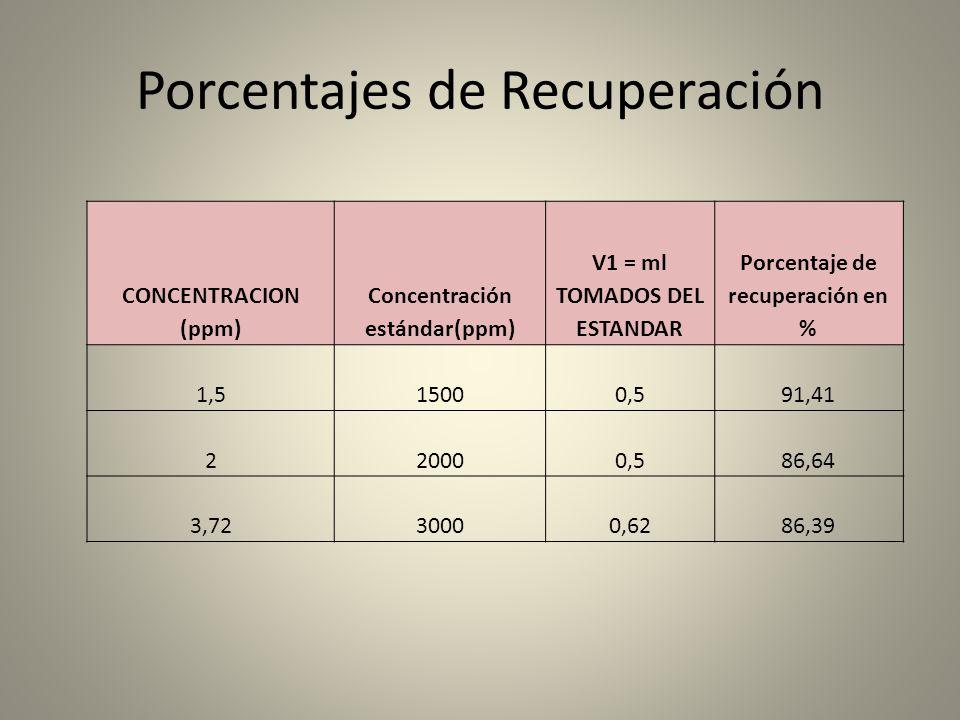 Porcentajes de Recuperación