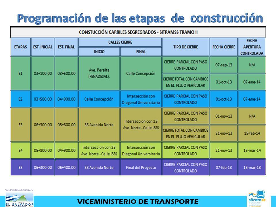 Programación de las etapas de construcción