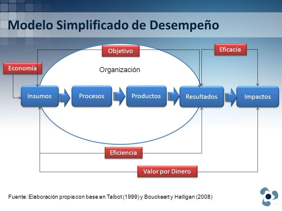 Modelo Simplificado de Desempeño