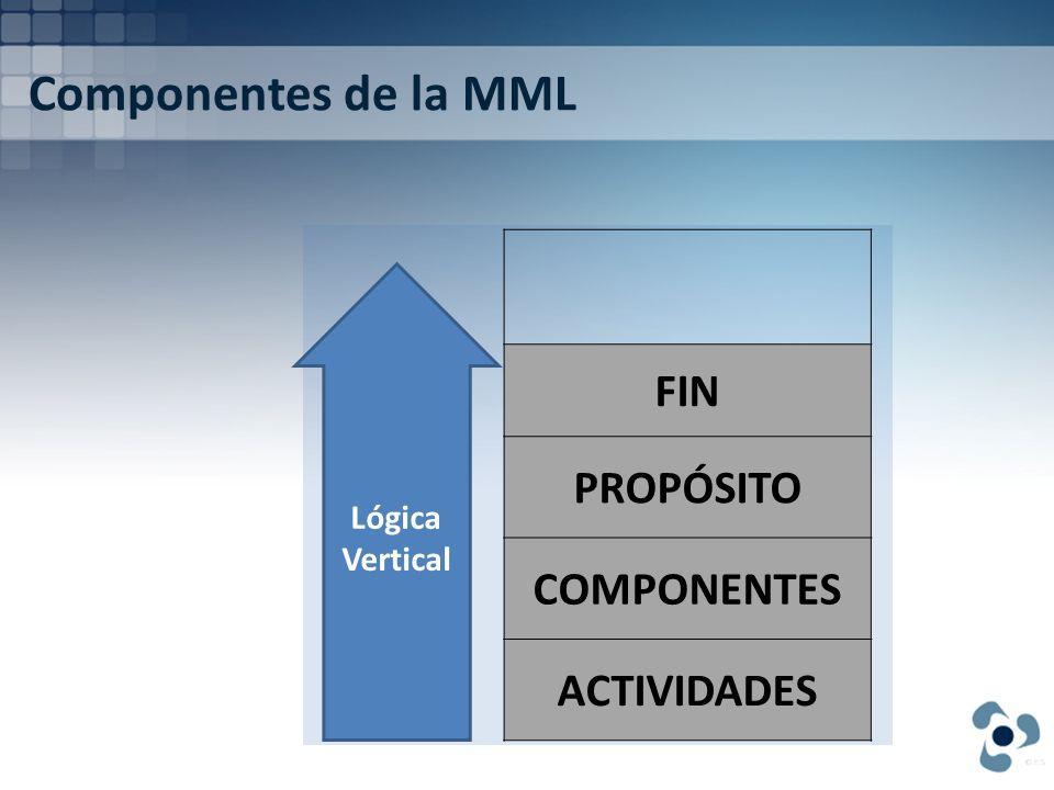 Componentes de la MML FIN PROPÓSITO COMPONENTES ACTIVIDADES