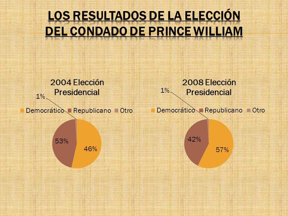 Los Resultados De La Elección dEl Condado de Prince William