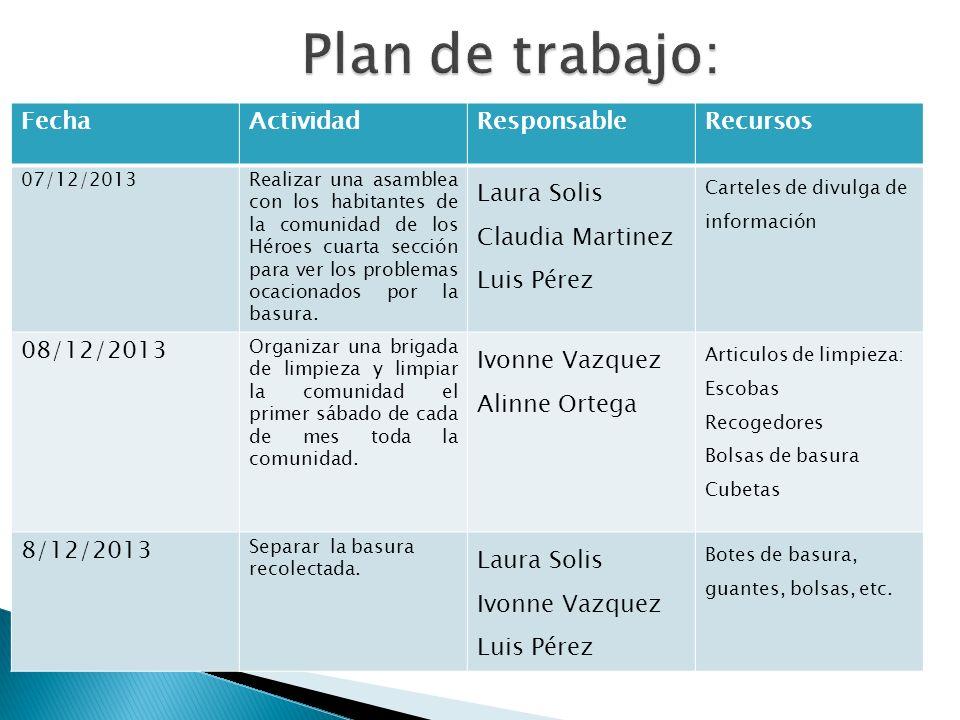 Plan de trabajo: Fecha Actividad Responsable Recursos Laura Solis