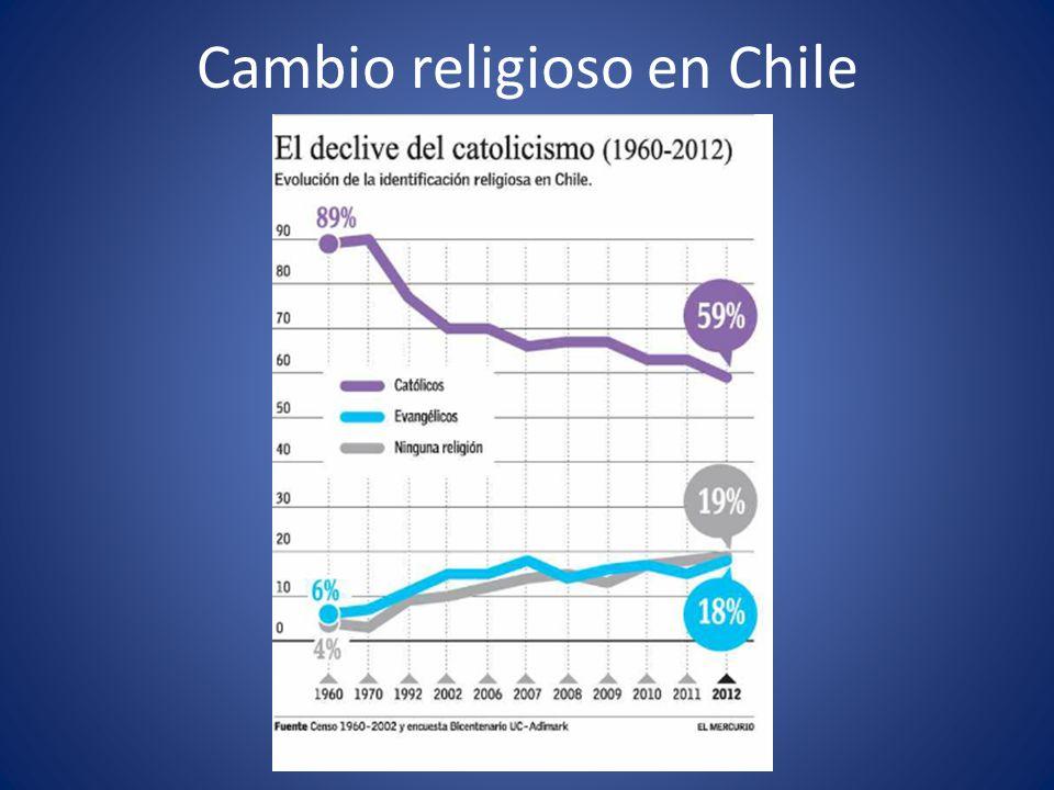 Cambio religioso en Chile