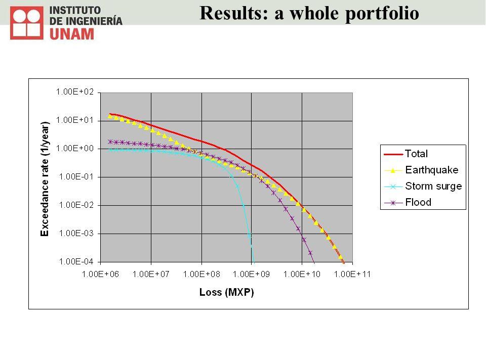Results: a whole portfolio