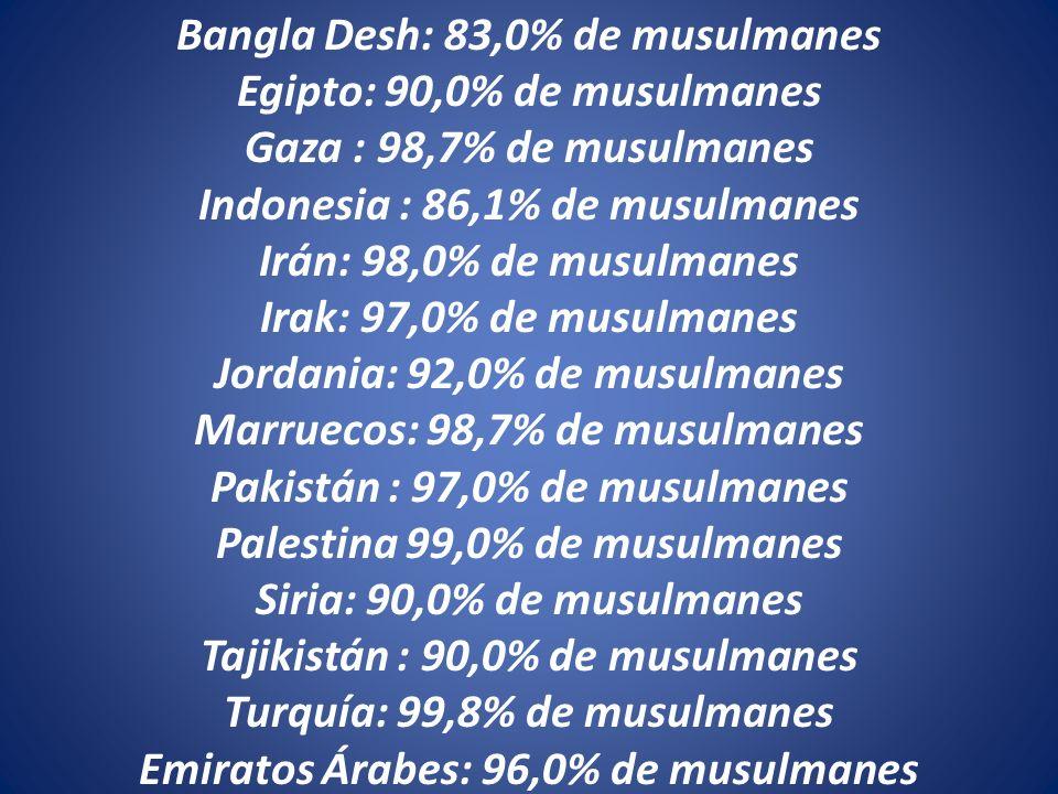 Bangla Desh: 83,0% de musulmanes Egipto: 90,0% de musulmanes Gaza : 98,7% de musulmanes Indonesia : 86,1% de musulmanes Irán: 98,0% de musulmanes Irak: 97,0% de musulmanes Jordania: 92,0% de musulmanes Marruecos: 98,7% de musulmanes Pakistán : 97,0% de musulmanes Palestina 99,0% de musulmanes Siria: 90,0% de musulmanes Tajikistán : 90,0% de musulmanes Turquía: 99,8% de musulmanes Emiratos Árabes: 96,0% de musulmanes
