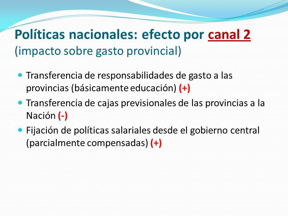 Políticas nacionales: efecto por canal 2 (impacto sobre gasto provincial)