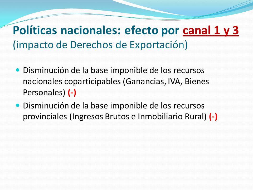 Políticas nacionales: efecto por canal 1 y 3 (impacto de Derechos de Exportación)