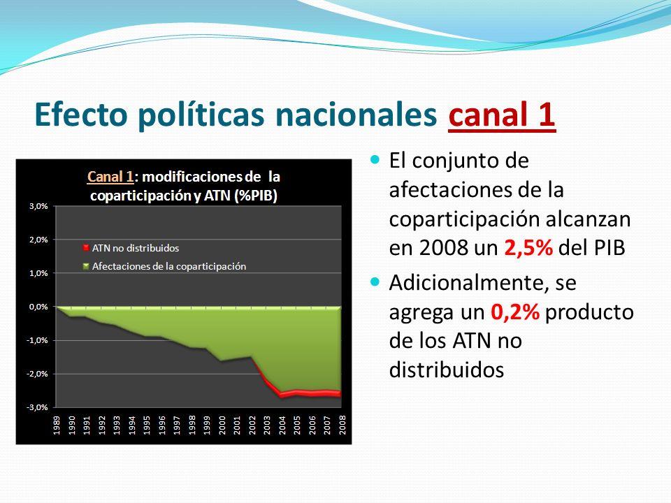 Efecto políticas nacionales canal 1