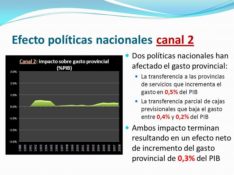 Efecto políticas nacionales canal 2