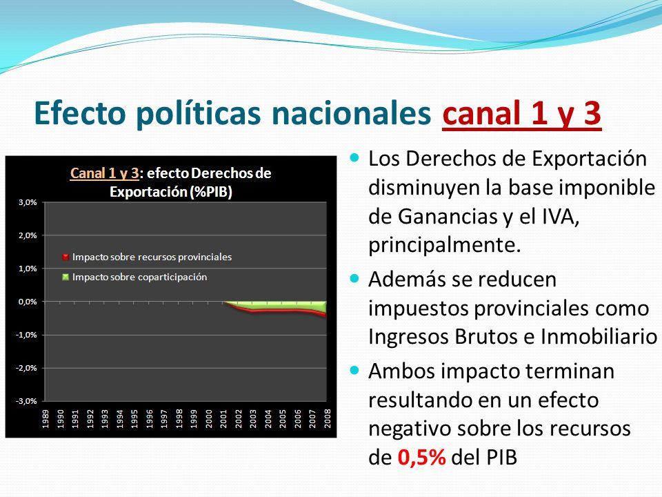 Efecto políticas nacionales canal 1 y 3