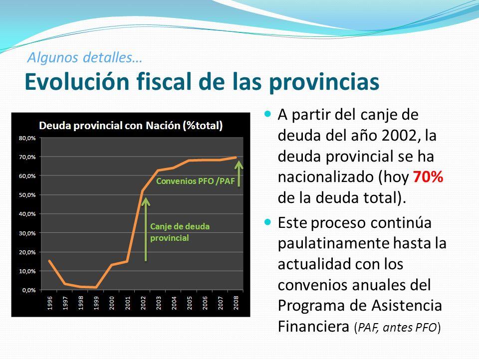 Evolución fiscal de las provincias