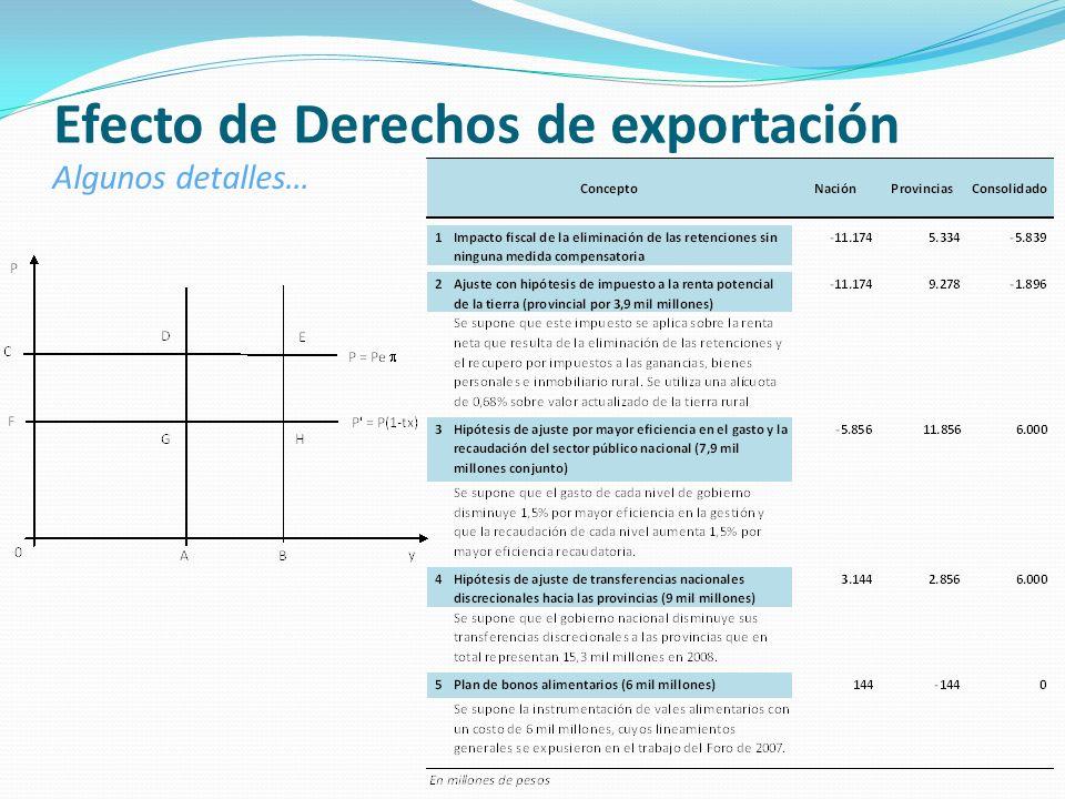 Efecto de Derechos de exportación