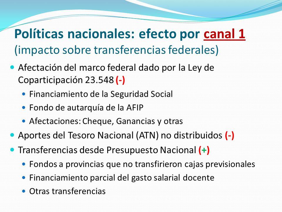 Políticas nacionales: efecto por canal 1 (impacto sobre transferencias federales)