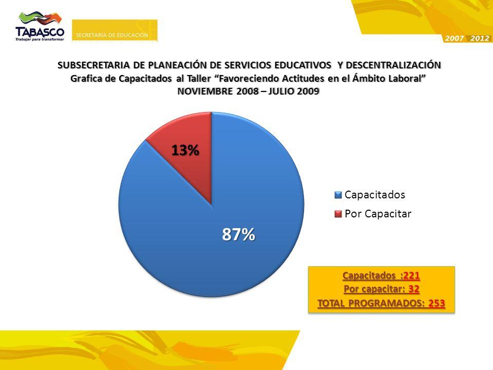 SUBSECRETARIA DE PLANEACIÓN DE SERVICIOS EDUCATIVOS Y DESCENTRALIZACIÓN