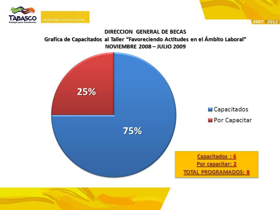 DIRECCION GENERAL DE BECAS