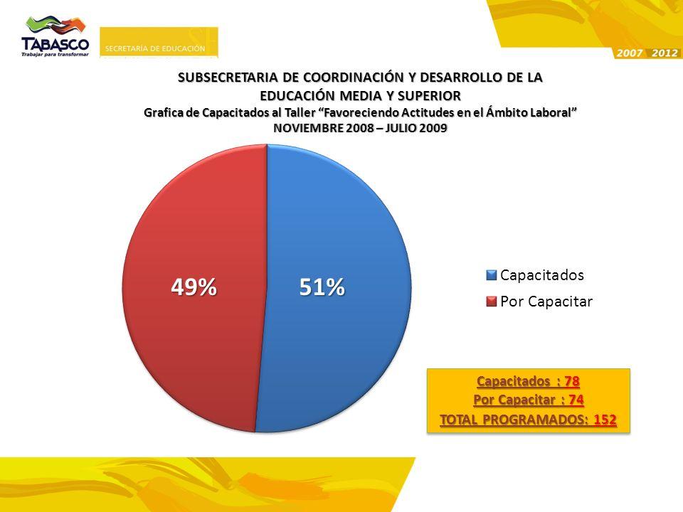 49% 51% SUBSECRETARIA DE COORDINACIÓN Y DESARROLLO DE LA