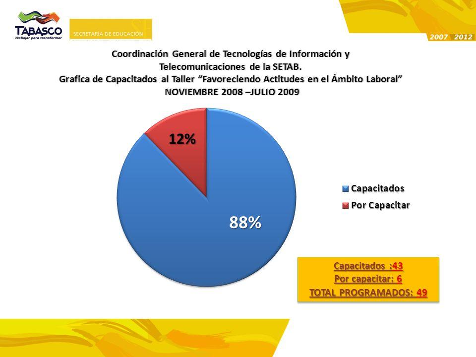 88% 12% Coordinación General de Tecnologías de Información y
