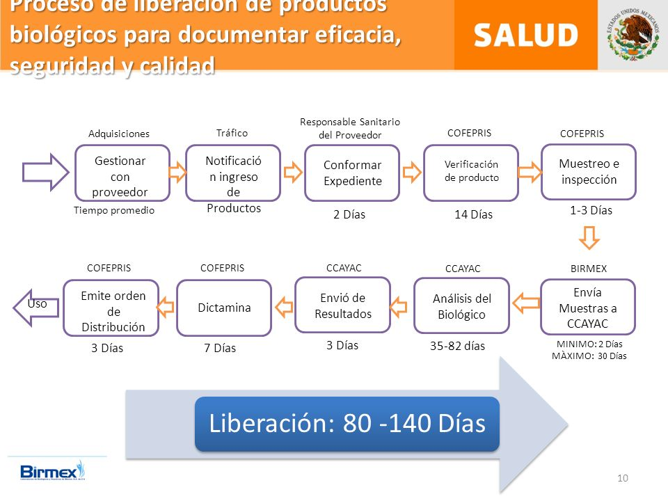 Proceso de liberación de productos biológicos para documentar eficacia, seguridad y calidad