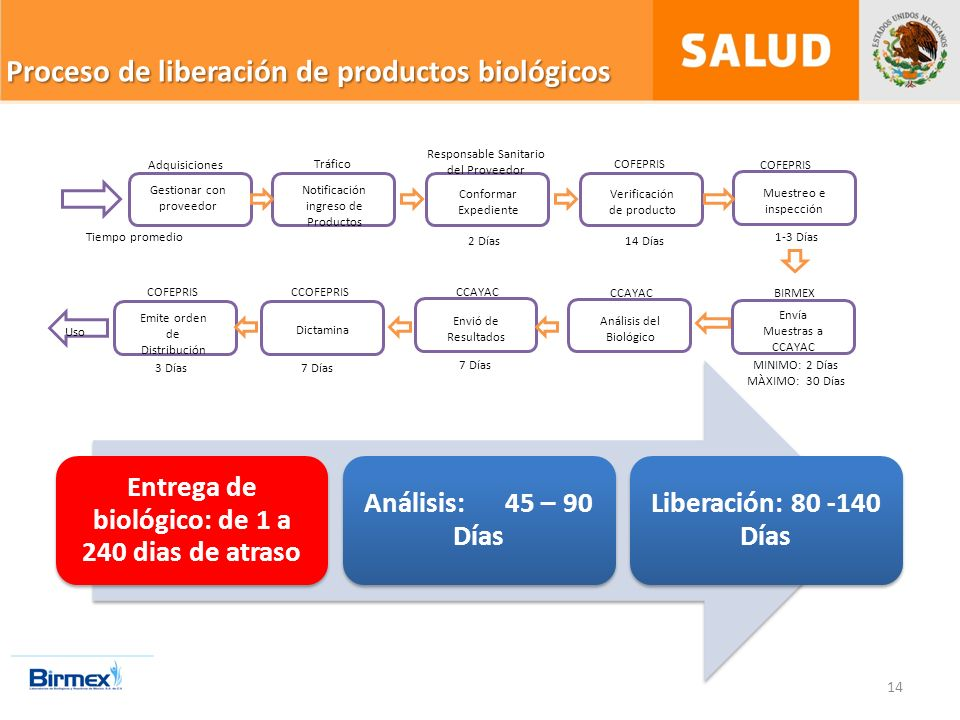 Proceso de liberación de productos biológicos