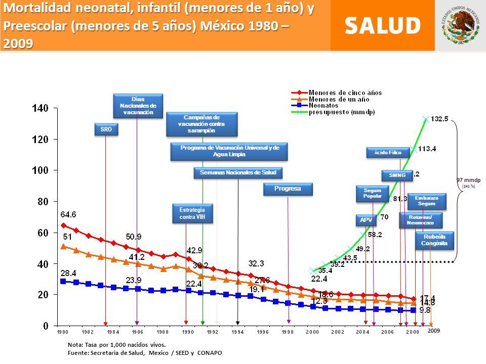 Mortalidad neonatal, infantil (menores de 1 año) y Preescolar (menores de 5 años) México 1980 – 2009