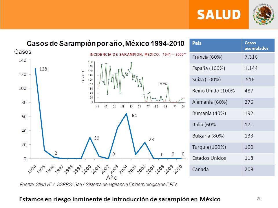 Estamos en riesgo inminente de introducción de sarampión en México