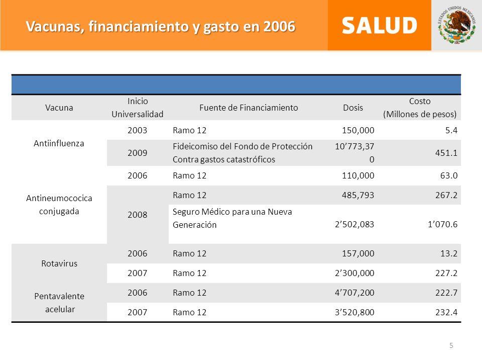 Vacunas, financiamiento y gasto en 2006